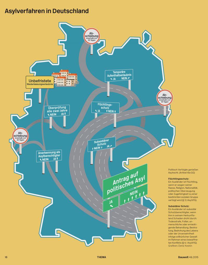 StadtBauwelt, Asylverfahren in Deutschland & Verteilungsquote für Asylbewerber