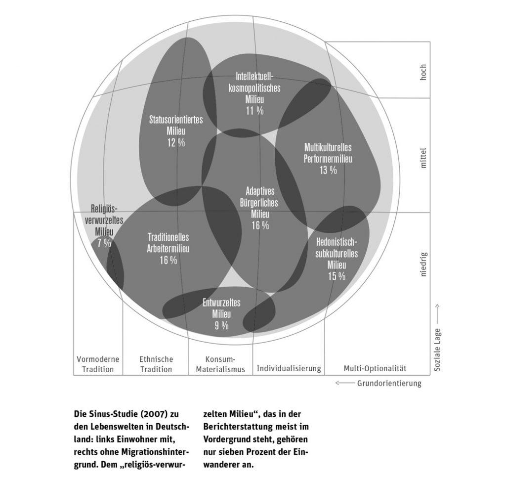 Infografiken für Stadt Bauwelt – Architektur Magazin // Themen: demografischer Wandel, Städtebau, Stadtentwicklung, Stadtkultur // Thema: Neue Haymat