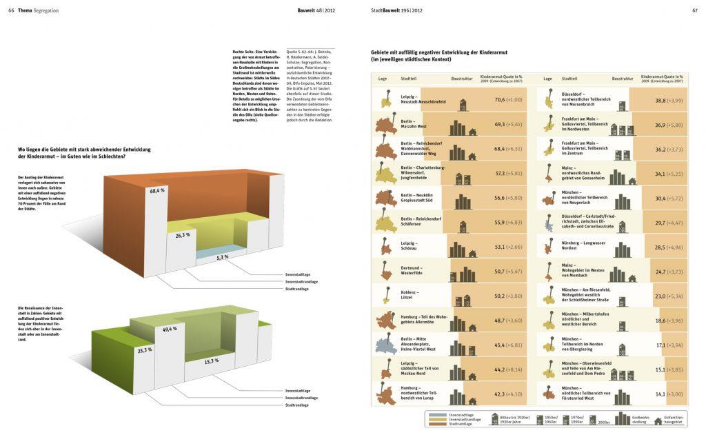 Infografiken für Stadt Bauwelt – Architektur Magazin // Themen: demografischer Wandel, Städtebau, Stadtentwicklung, Stadtkultur // Thema: Segregation