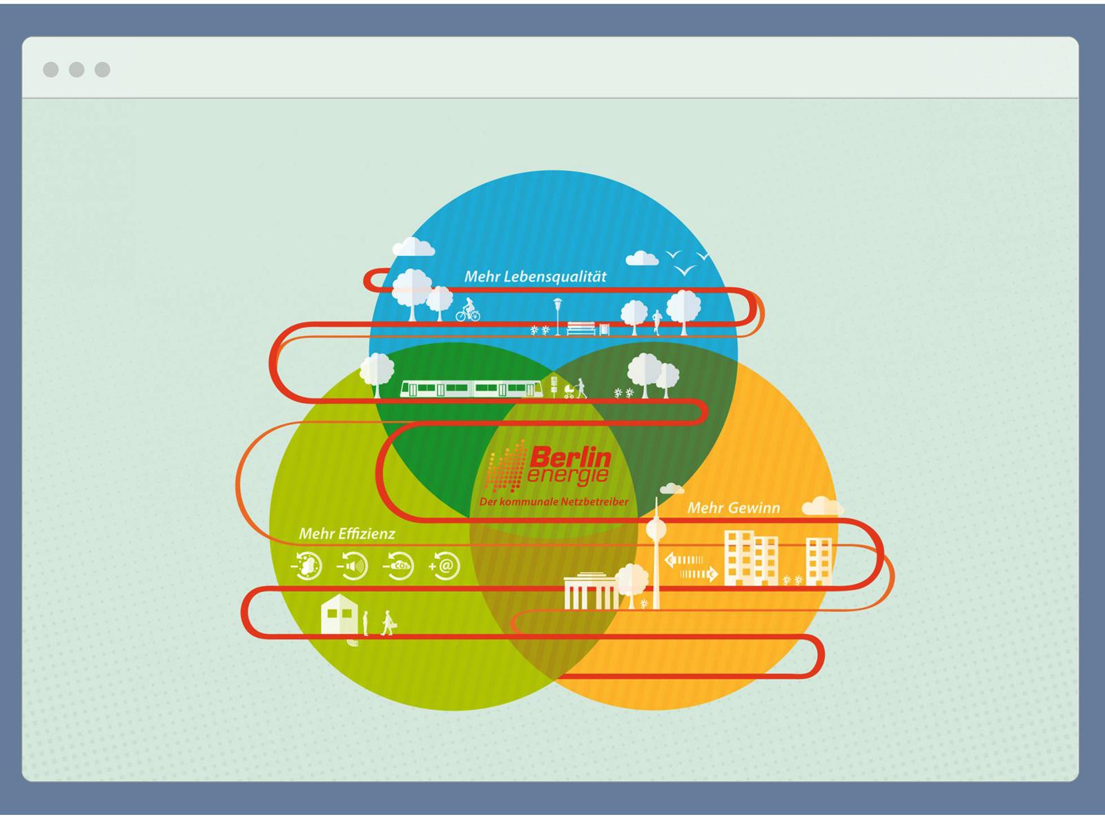 Infografiken für die Berlin Energie des Landes Berlin