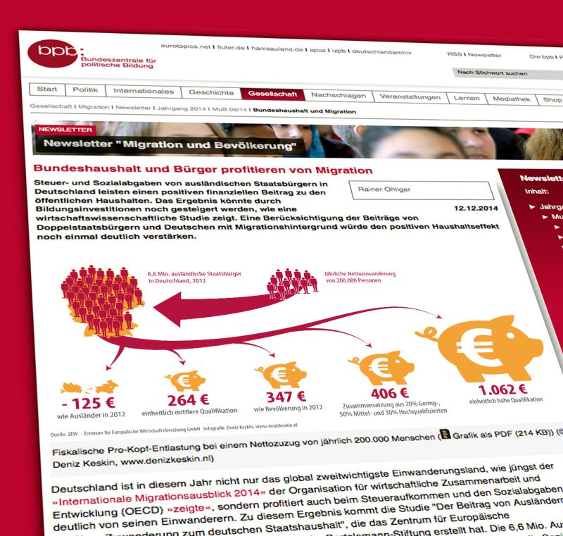 """Infografiken für den Newsletter """"Migration und Bevölkerung"""" - Bundeshaushalt und Bürger profitieren von Migration - bpb"""