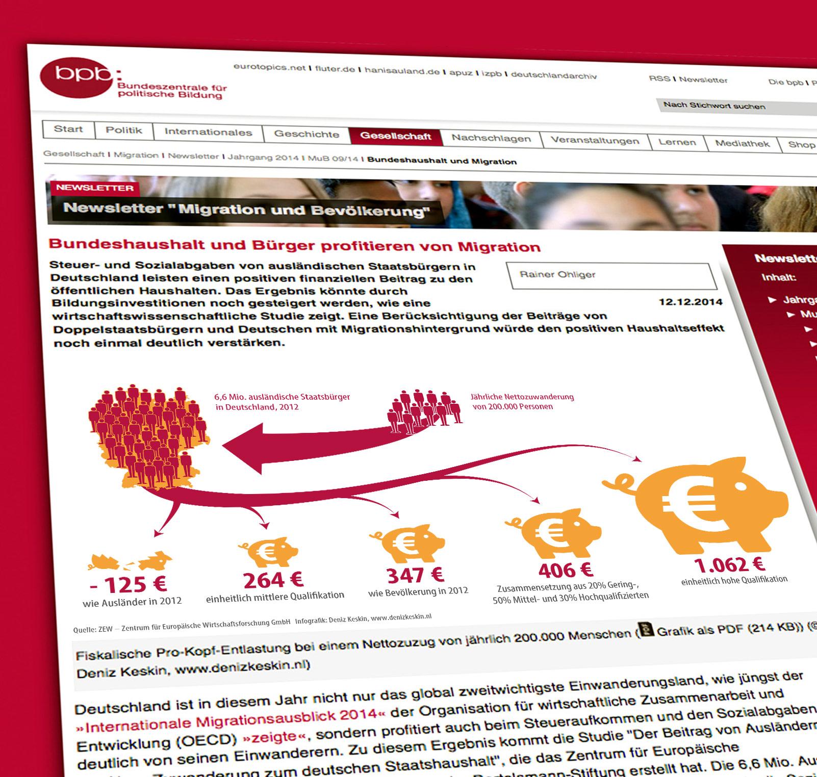 """Infografiken für den Newsletter """"Migration und Bevölkerung"""""""