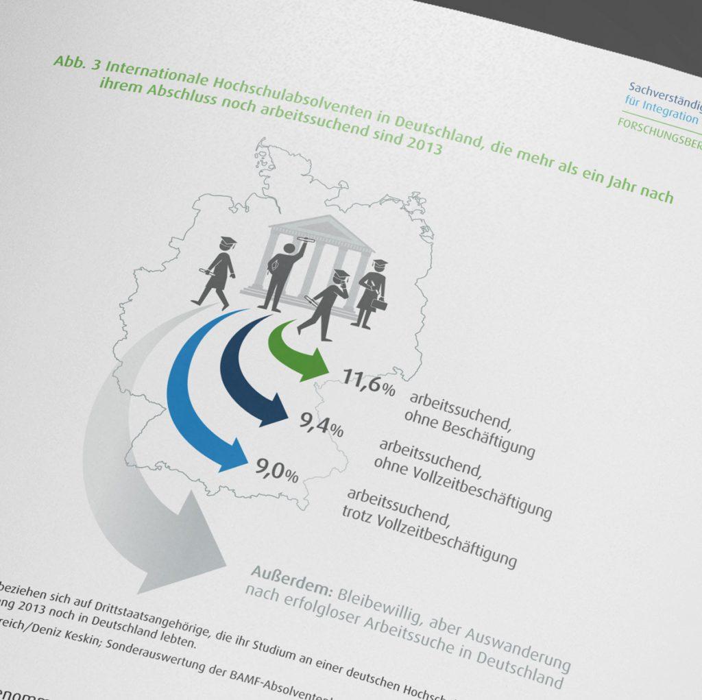 SVR: Internationale Hochschulabsolventen in Deutschland, die arbeitsuchend sind