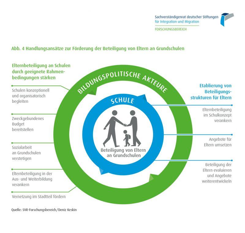 SVR Infografik: Wie die Beteiligung von Eltern an Grundschluen gelingen kann