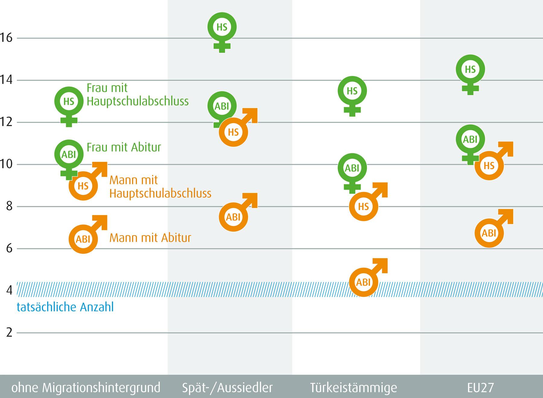 SVR Infografik: Schätzwerte eines durchschnittlichen Befragten zur Anzahl der Muslime