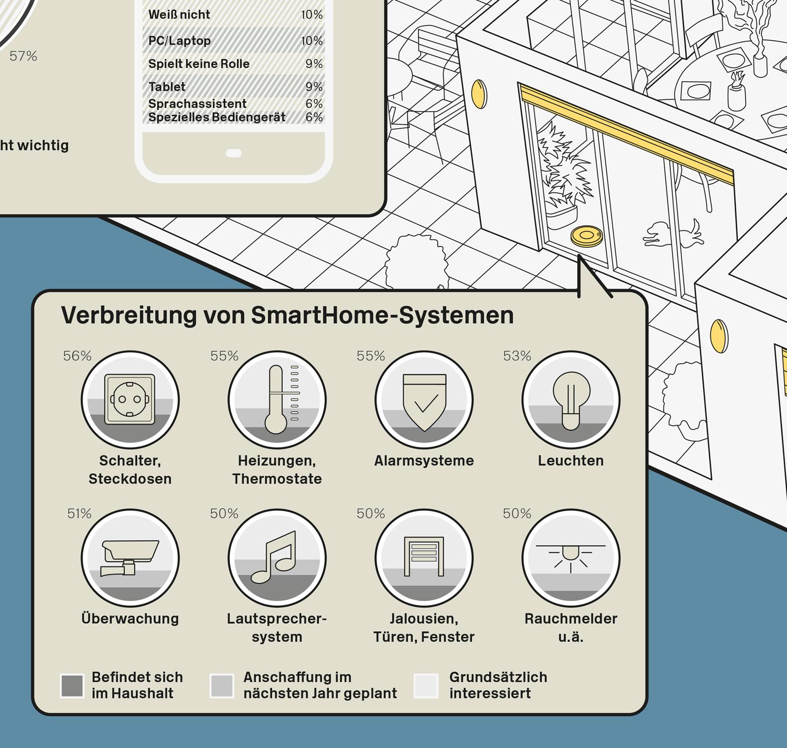 Smart Home Infografik - Verbreitung von SmartHome-Systemen